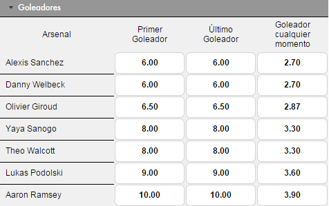 Apuestas goleadores Arsenal vs Manchester United