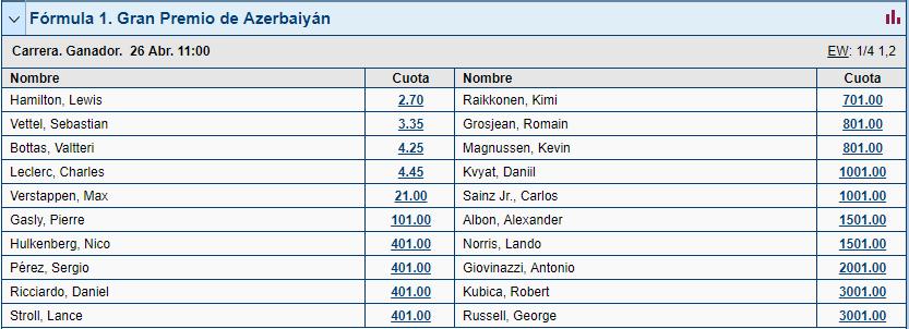 apuestas ganador gp azerbaiyán