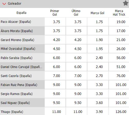 apuestas goleadores selección española